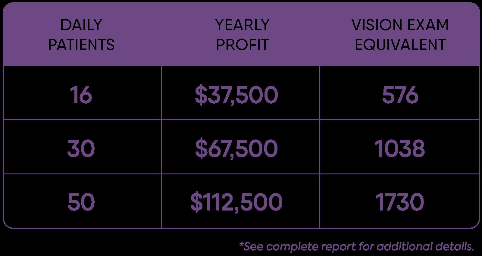 basic profit table